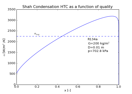 ../_images/ShahCondensationAverage.png